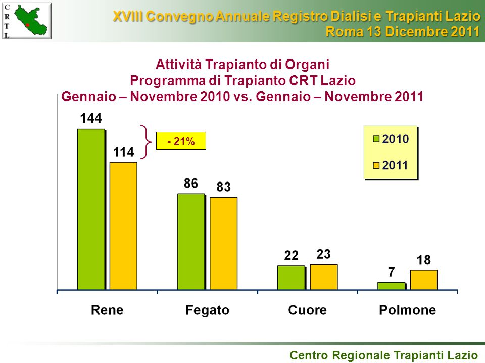 Attività Trapianto di Organi Programma di Trapianto CRT Lazio Gennaio – Novembre 2010 vs. Gennaio – Novembre 2011 - 21% Centro Regionale Trapianti Laz