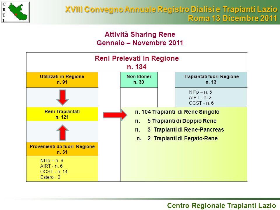 Attività Sharing Rene Gennaio – Novembre 2011 Centro Regionale Trapianti Lazio XVIII Convegno Annuale Registro Dialisi e Trapianti Lazio XVIII Convegn