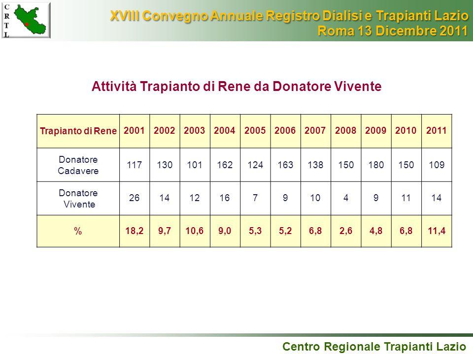 Centro Regionale Trapianti Lazio Attività Trapianto di Rene da Donatore Vivente Trapianto di Rene20012002200320042005200620072008200920102011 Donatore