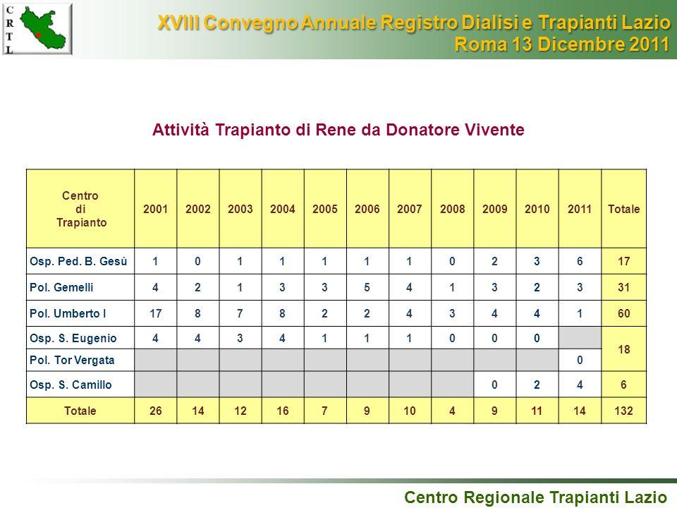 Centro Regionale Trapianti Lazio Attività Trapianto di Rene da Donatore Vivente Centro di Trapianto 20012002200320042005200620072008200920102011Totale