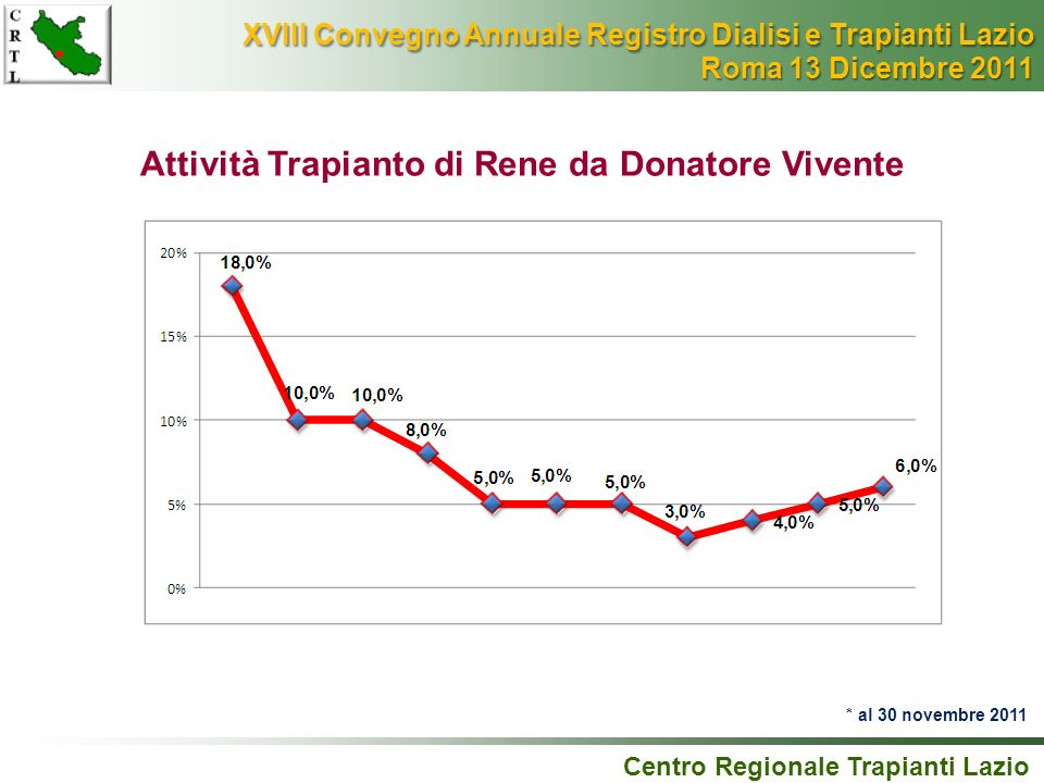 Centro Regionale Trapianti Lazio Attività Trapianto di Rene da Donatore Vivente * al 30 novembre 2011 XVIII Convegno Annuale Registro Dialisi e Trapia