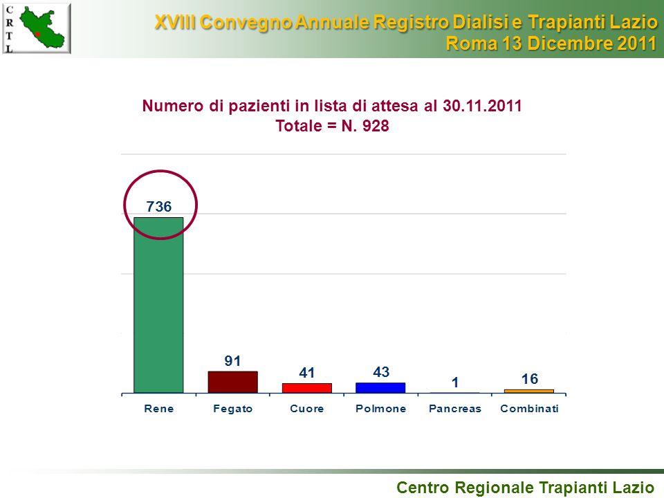 Centro Regionale Trapianti Lazio Numero di pazienti in lista di attesa al 30.11.2011 Totale = N. 928 XVIII Convegno Annuale Registro Dialisi e Trapian