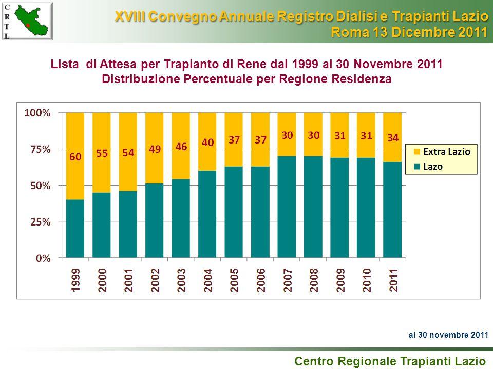 Lista di Attesa per Trapianto di Rene dal 1999 al 30 Novembre 2011 Distribuzione Percentuale per Regione Residenza Centro Regionale Trapianti Lazio al