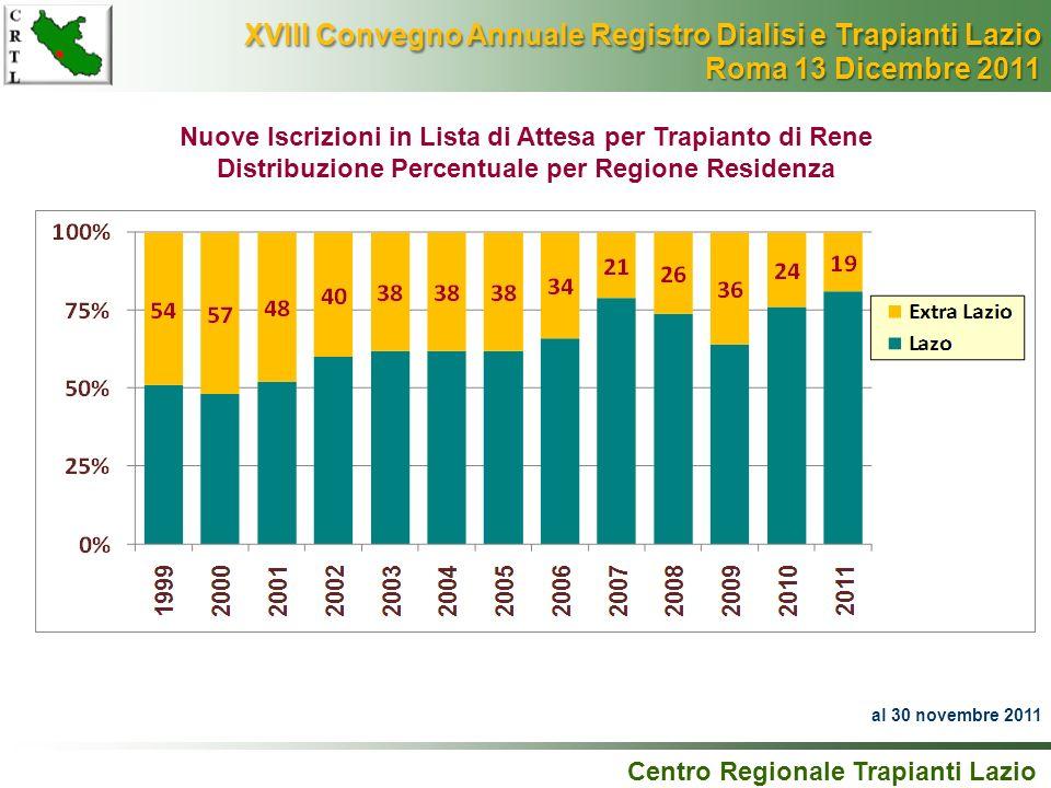 Nuove Iscrizioni in Lista di Attesa per Trapianto di Rene Distribuzione Percentuale per Regione Residenza Centro Regionale Trapianti Lazio al 30 novem