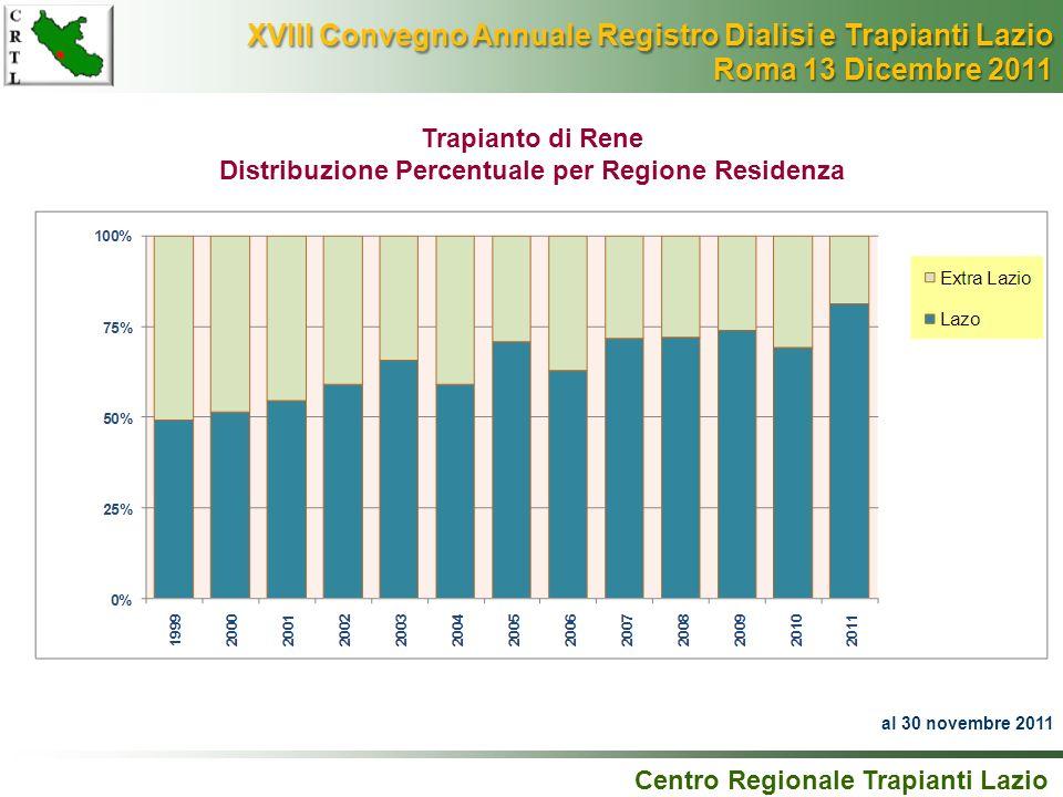 Trapianto di Rene Distribuzione Percentuale per Regione Residenza Centro Regionale Trapianti Lazio al 30 novembre 2011 XVIII Convegno Annuale Registro