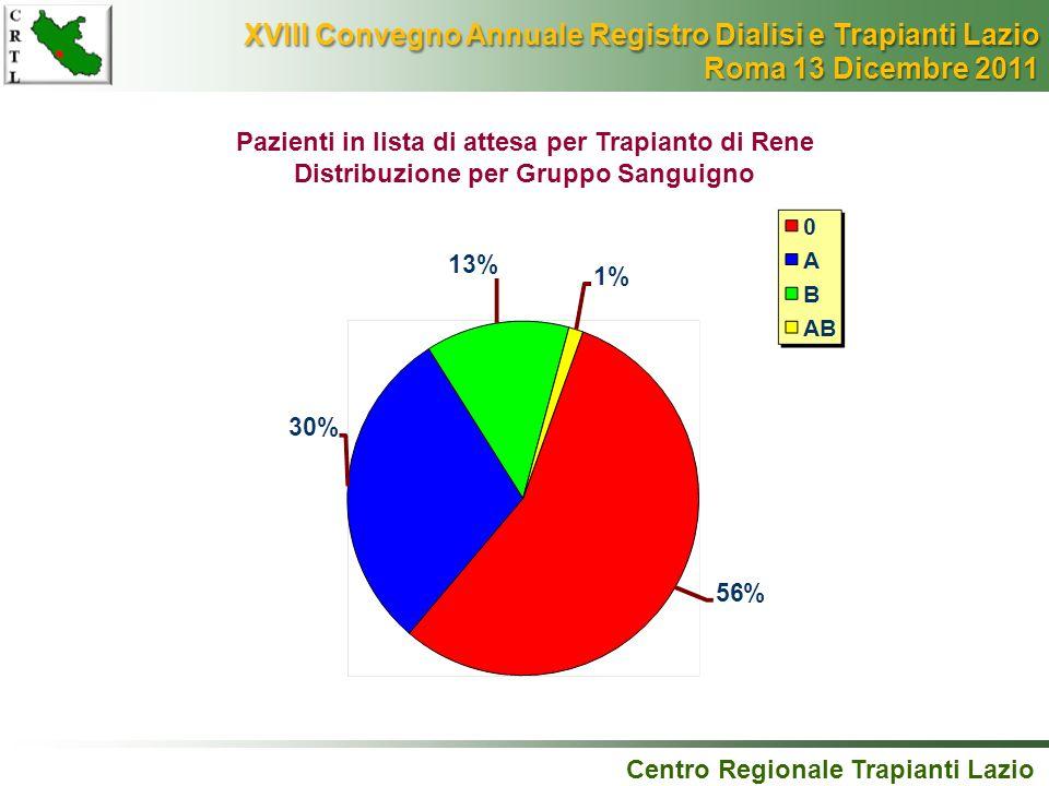 Pazienti in lista di attesa per Trapianto di Rene Distribuzione per Gruppo Sanguigno Centro Regionale Trapianti Lazio XVIII Convegno Annuale Registro
