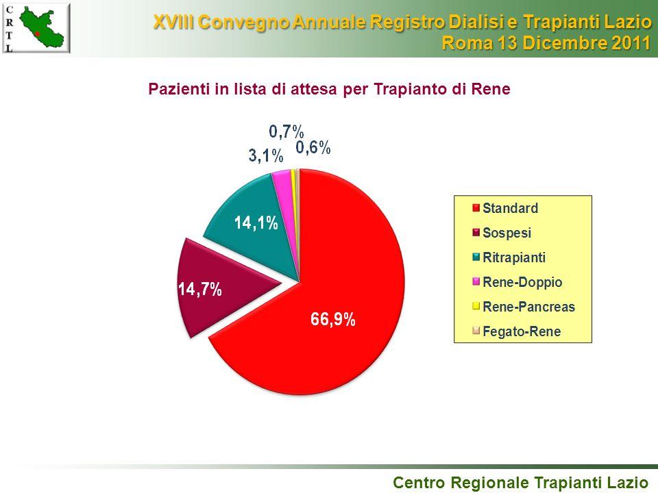 Pazienti in lista di attesa per Trapianto di Rene Centro Regionale Trapianti Lazio XVIII Convegno Annuale Registro Dialisi e Trapianti Lazio XVIII Con