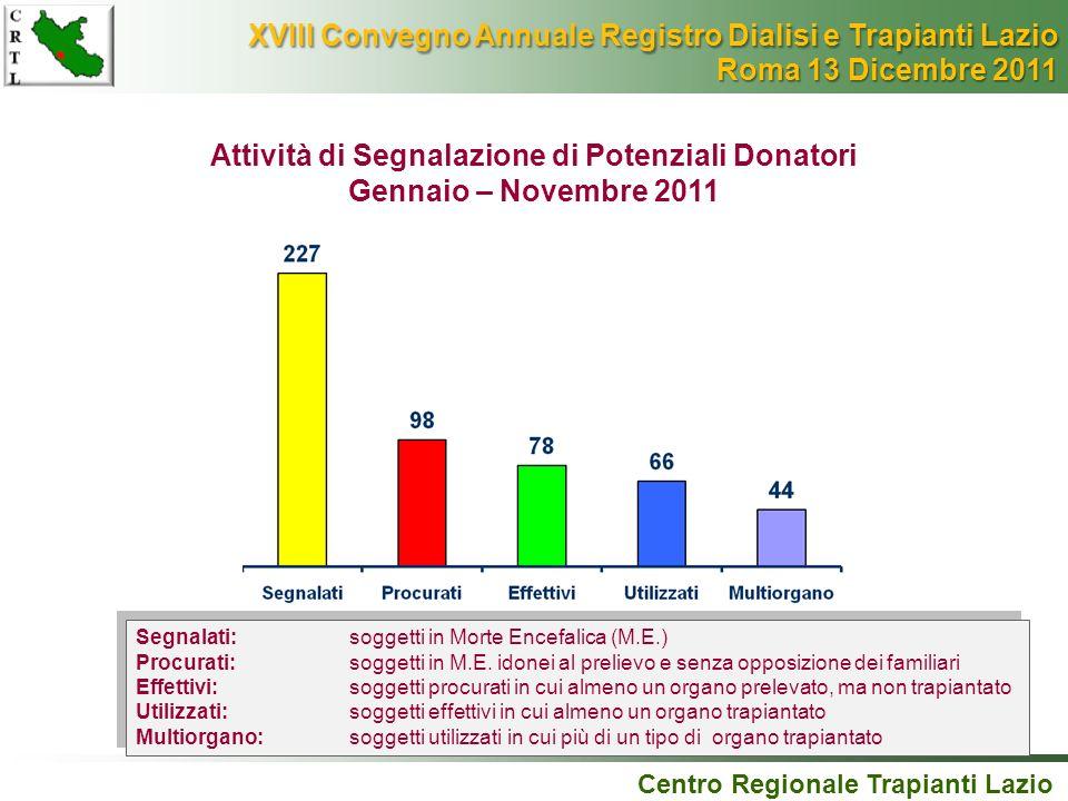 Attività di Segnalazione di Potenziali Donatori Gennaio – Novembre 2011 Centro Regionale Trapianti Lazio Segnalati: soggetti in Morte Encefalica (M.E.