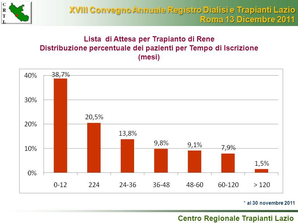 Lista di Attesa per Trapianto di Rene Distribuzione percentuale dei pazienti per Tempo di Iscrizione (mesi) Centro Regionale Trapianti Lazio * al 30 n