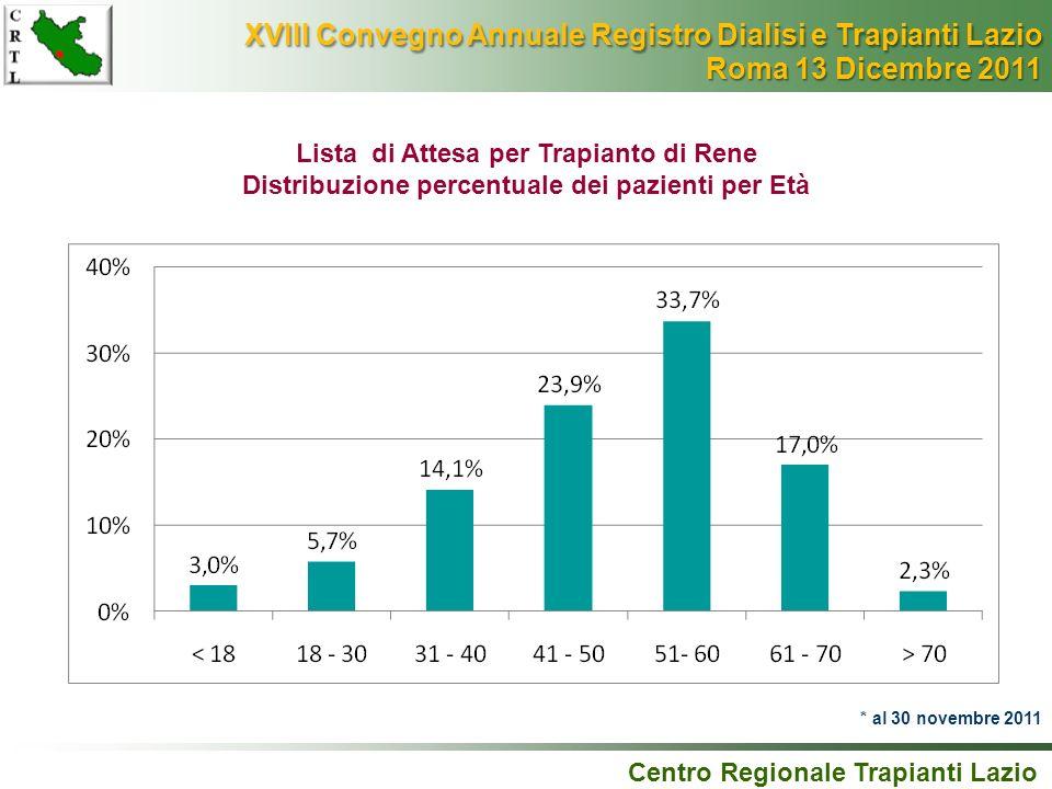 Lista di Attesa per Trapianto di Rene Distribuzione percentuale dei pazienti per Età Centro Regionale Trapianti Lazio * al 30 novembre 2011 XVIII Conv
