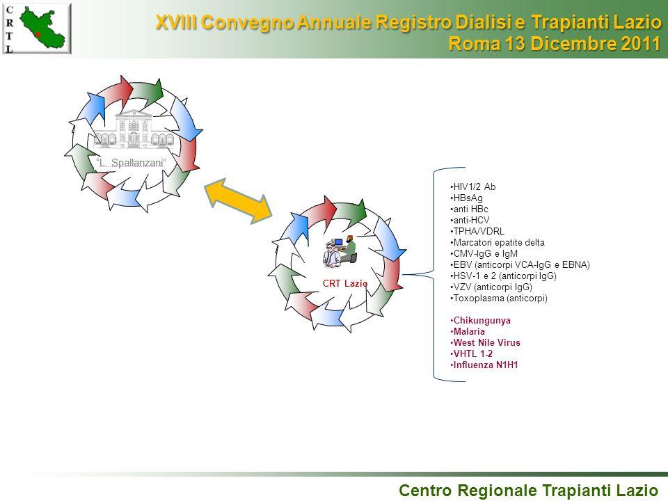 Centro Regionale Trapianti Lazio CRT Lazio HIV1/2 Ab HBsAg anti HBc anti-HCV TPHA/VDRL Marcatori epatite delta CMV-IgG e IgM EBV (anticorpi VCA-IgG e