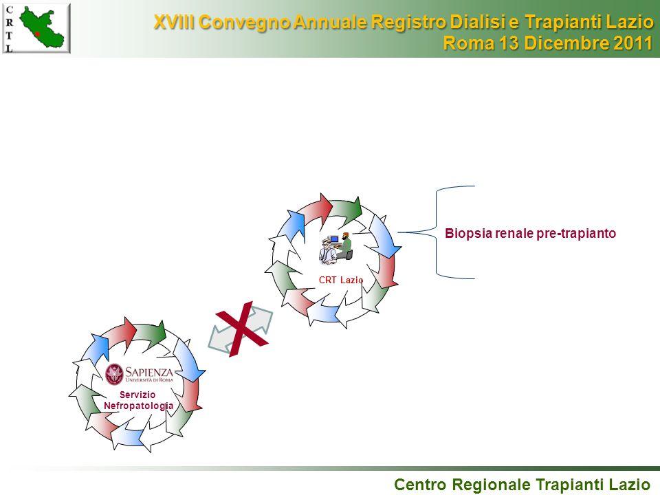 Centro Regionale Trapianti Lazio CRT Lazio Biopsia renale pre-trapianto Servizio Nefropatologia x XVIII Convegno Annuale Registro Dialisi e Trapianti