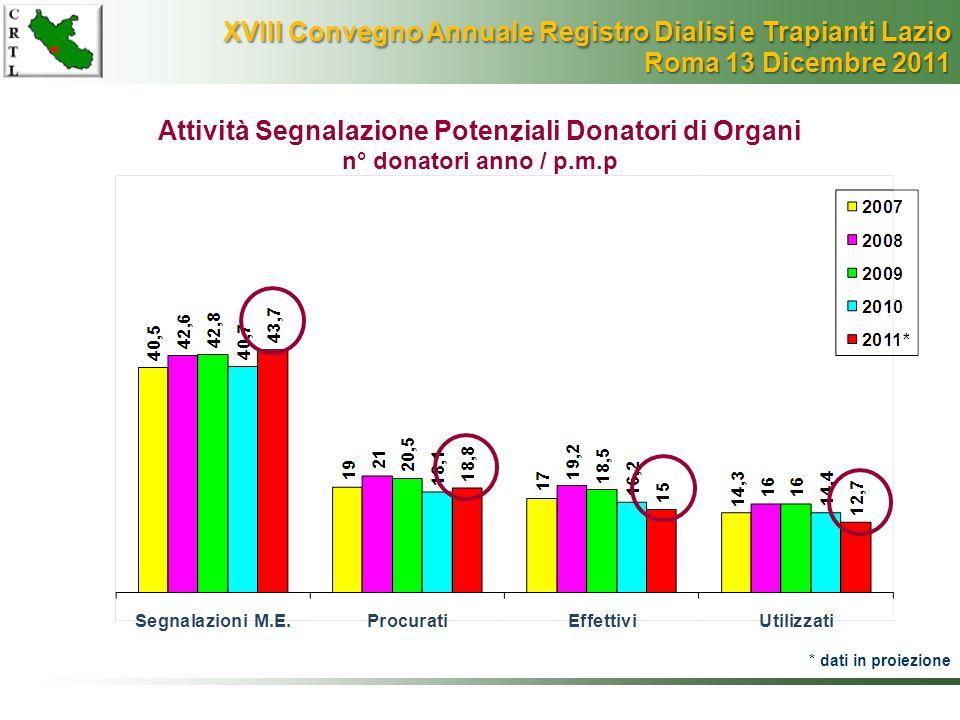 Attività Segnalazione Potenziali Donatori di Organi n° donatori anno / p.m.p. * dati in proiezione XVIII Convegno Annuale Registro Dialisi e Trapianti