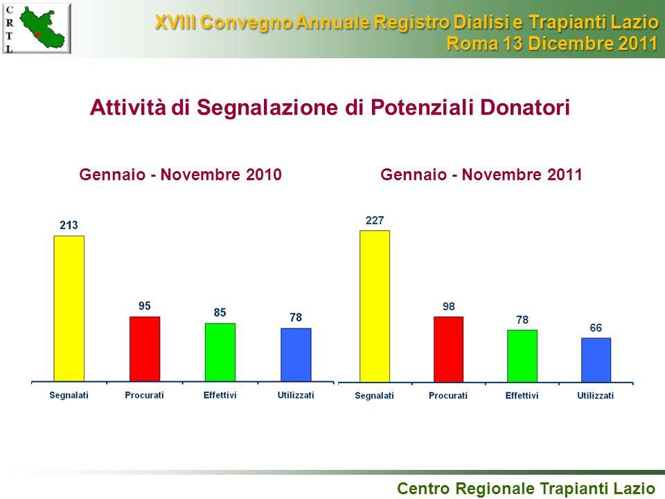 Centro Regionale Trapianti Lazio Attività di Segnalazione di Potenziali Donatori Gennaio - Novembre 2010Gennaio - Novembre 2011 XVIII Convegno Annuale