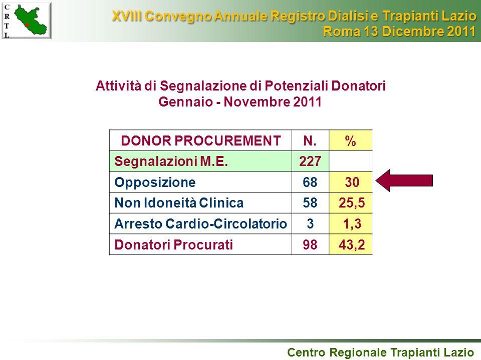 DONOR PROCUREMENTN.% Segnalazioni M.E.227 Opposizione68 30 Non Idoneità Clinica58 25,5 Arresto Cardio-Circolatorio3 1,3 Donatori Procurati98 43,2 Cent