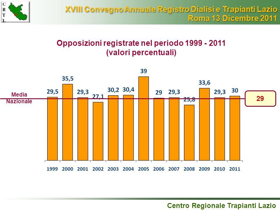 Opposizioni registrate nel periodo 1999 - 2011 (valori percentuali) Centro Regionale Trapianti Lazio 29 Media Nazionale XVIII Convegno Annuale Registr