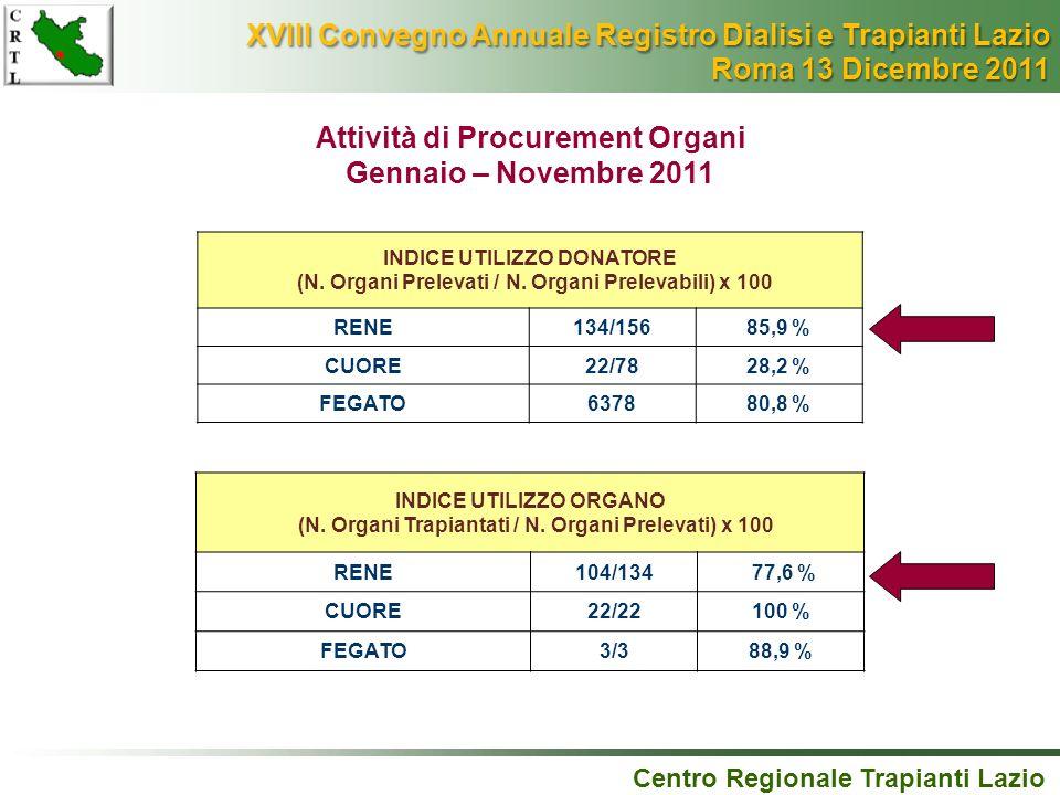 Attività di Procurement Organi Gennaio – Novembre 2011 Centro Regionale Trapianti Lazio INDICE UTILIZZO DONATORE (N. Organi Prelevati / N. Organi Prel