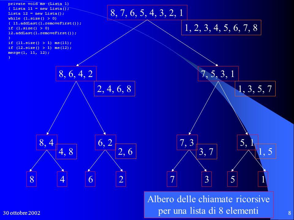 30 ottobre 20028 8, 7, 6, 5, 4, 3, 2, 1 8, 6, 4, 27, 5, 3, 1 8, 46, 27, 35, 1 84627513 4, 8 2, 6 3, 7 1, 5 2, 4, 6, 81, 3, 5, 7 1, 2, 3, 4, 5, 6, 7, 8 private void ms (Lista l) { Lista l1 = new Lista(); Lista l2 = new Lista(); while (l.size() > 0) { l1.addLast(l.removeFirst()); if (l.size() > 0) l2.addLast(l.removeFirst()); } if (l1.size() > 1) ms(l1); if (l2.size() > 1) ms(l2); merge(l, l1, l2); } Albero delle chiamate ricorsive per una lista di 8 elementi