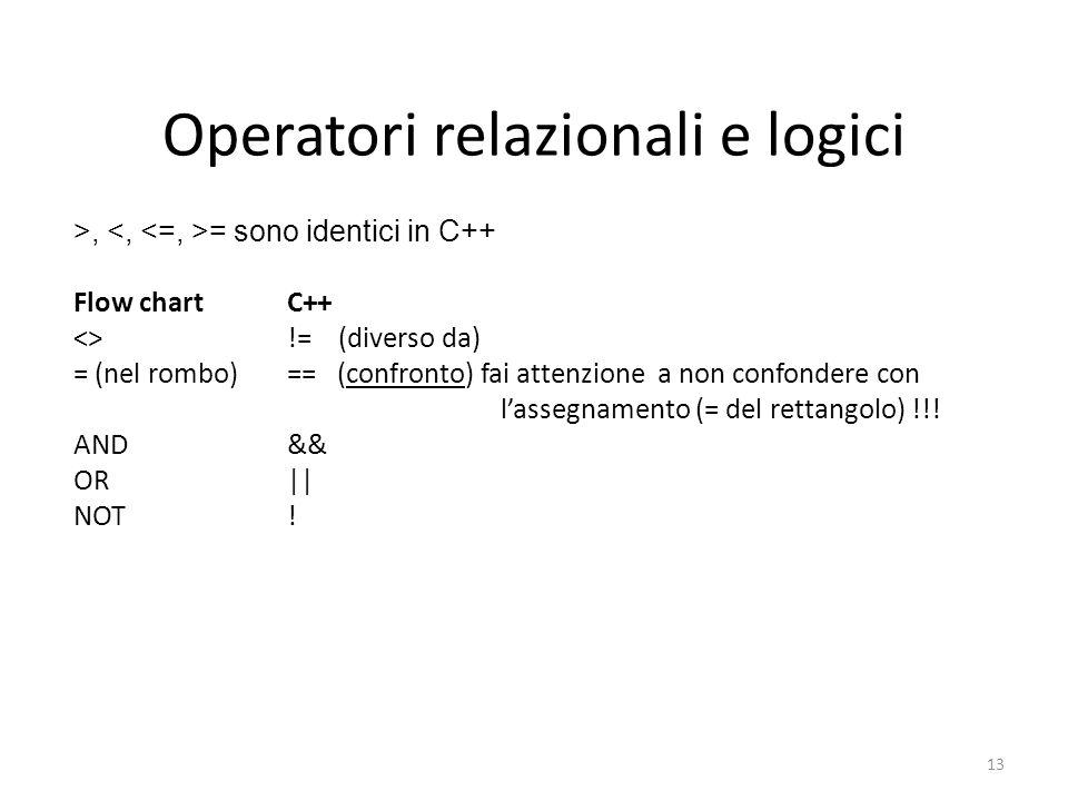 Operatori relazionali e logici >, = sono identici in C++ Flow chartC++ <>!= (diverso da) = (nel rombo)== (confronto) fai attenzione a non confondere c