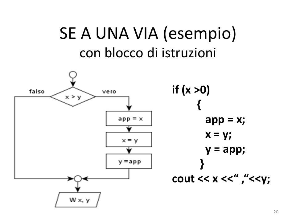 SE A UNA VIA (esempio) con blocco di istruzioni if (x >0) { app = x; x = y; y = app; } cout << x <<,<<y; 20