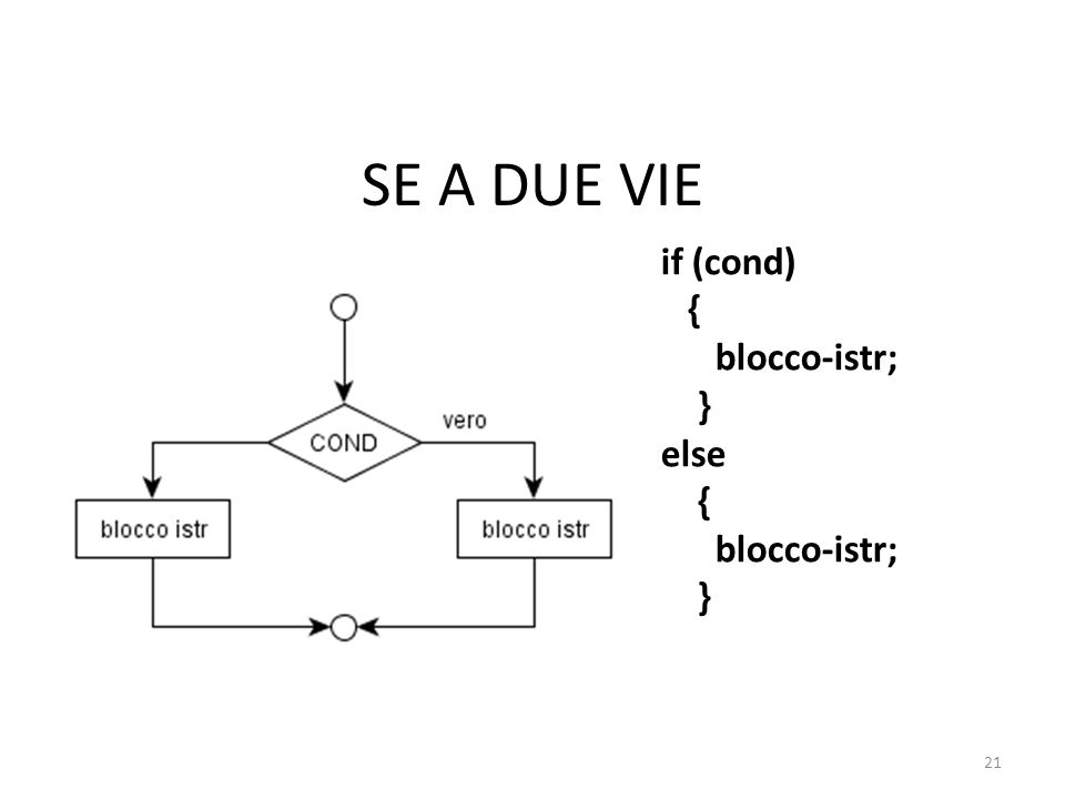 SE A DUE VIE if (cond) { blocco-istr; } else { blocco-istr; } 21