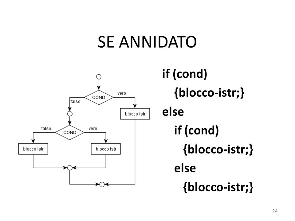 SE ANNIDATO if (cond) {blocco-istr;} else if (cond) {blocco-istr;} else {blocco-istr;} 24