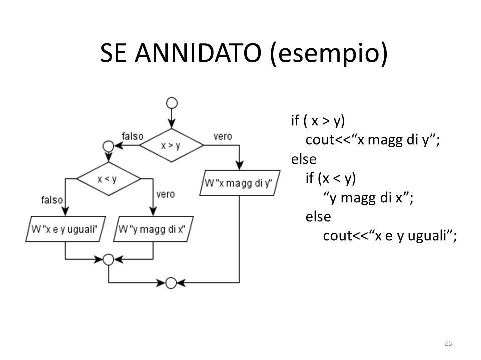 SE ANNIDATO (esempio) if ( x > y) cout<<x magg di y; else if (x < y) y magg di x; else cout<<x e y uguali; 25