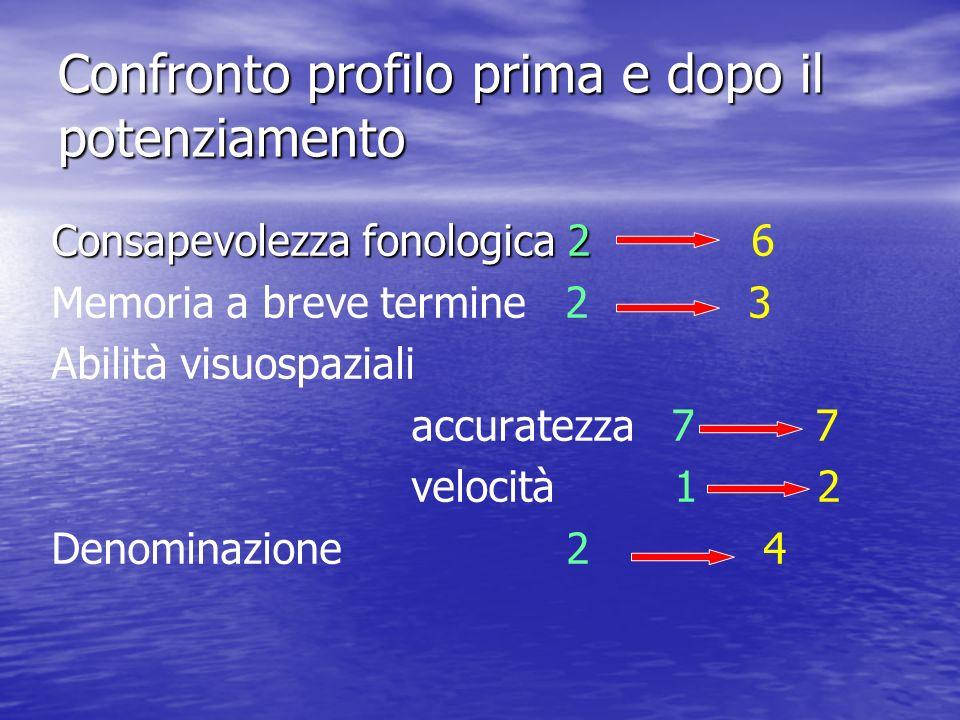 Confronto profilo prima e dopo il potenziamento Consapevolezza fonologica 2 Consapevolezza fonologica 2 6 Memoria a breve termine 2 3 Abilità visuospa