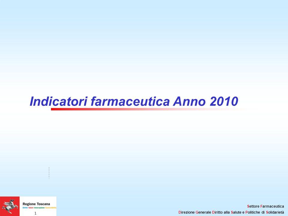 Titolo della Presentazione: 32pt Arial, Grassetto, Nero Lunghezza massima consigliata: 2 linee Settore Farmaceutica Direzione Generale Diritto alla Sa