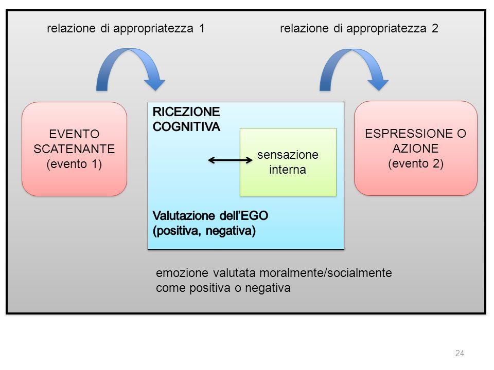 24 EVENTO SCATENANTE (evento 1) EVENTO SCATENANTE (evento 1) sensazione interna sensazione interna relazione di appropriatezza 1relazione di appropria