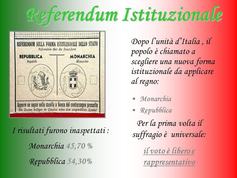 Referendum Istituzionale Monarchia Repubblica I risultati furono inaspettati : Monarchia 45,70 % Repubblica 54,30% Dopo lunità dItalia, il popolo è chiamato a scegliere una nuova forma istituzionale da applicare al regno: Per la prima volta il suffragio è universale: il voto è libero e rappresentativo