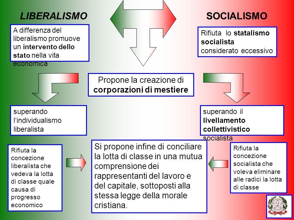 A differenza del liberalismo promuove un intervento dello stato nella vita economica Propone la creazione di corporazioni di mestiere Si propone infin