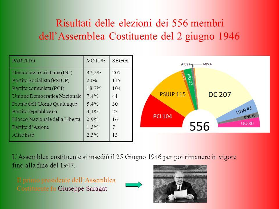 Risultati delle elezioni dei 556 membri dellAssemblea Costituente del 2 giugno 1946 PARTITOVOTI %SEGGI Democrazia Cristiana (DC) Partito Socialista (PSIUP) Partito comunista (PCI) Unione Democratica Nazionale Fronte dellUomo Qualunque Partito repubblicano Blocco Nazionale della Libertà Partito dAzione Altre liste 37,2% 20% 18,7% 7,4% 5,4% 4,1% 2,9% 1,3% 2,3% 207 115 104 41 30 23 16 7 13 LAssemblea costituente si insediò il 25 Giugno 1946 per poi rimanere in vigore fino alla fine del 1947.