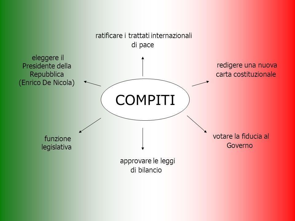 Lo Stato deve mettere tutti i cittadini in condizione di lavorare LItalia è una Repubblica democratica, fondata sul lavoro.