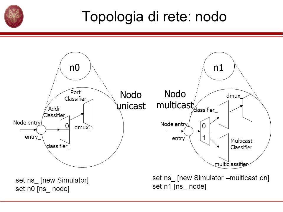 Topologia di rete: nodo n0n1 Addr Classifier Port Classifier classifier_ dmux_ entry_ Node entry Nodo unicast set ns_ [new Simulator] set n0 [ns_ node
