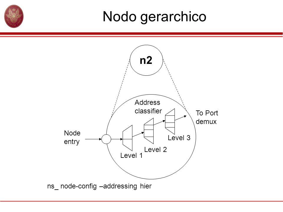 Nodo gerarchico n2 Node entry Level 1 Level 2 Level 3 Address classifier To Port demux ns_ node-config –addressing hier