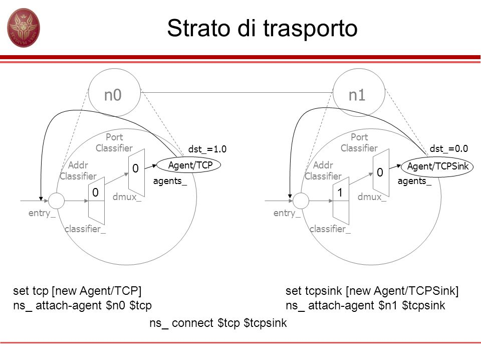 Strato di trasporto n0n1 Addr Classifier Port Classifier classifier_ dmux_ entry_ Agent/TCP agents_ Addr Classifier Port Classifier classifier_ dmux_
