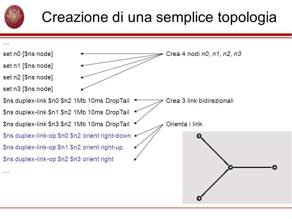 Creazione di una semplice topologia … set n0 [$ns node] set n1 [$ns node] set n2 [$ns node] set n3 [$ns node] $ns duplex-link $n0 $n2 1Mb 10ms DropTai