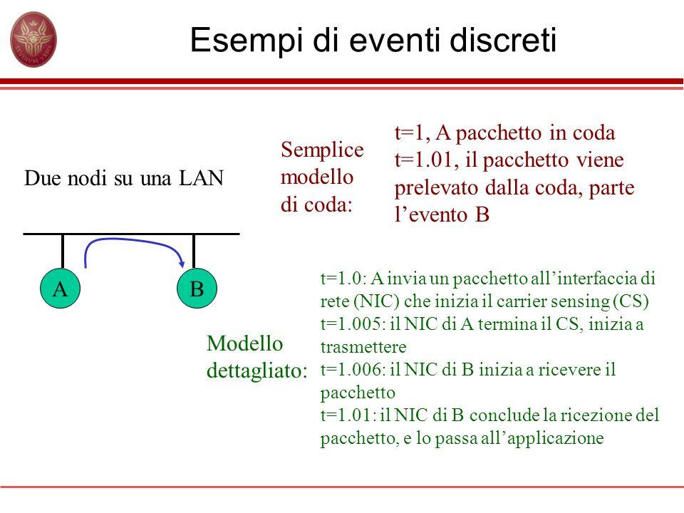 Esempi di eventi discreti Due nodi su una LAN AB Semplice modello di coda: t=1, A pacchetto in coda t=1.01, il pacchetto viene prelevato dalla coda, p