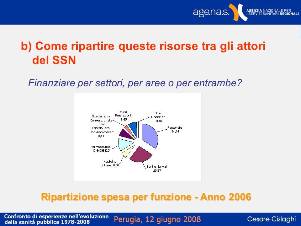 b) Come ripartire queste risorse tra gli attori del SSN Finanziare per settori, per aree o per entrambe? Ripartizione spesa per funzione - Anno 2006
