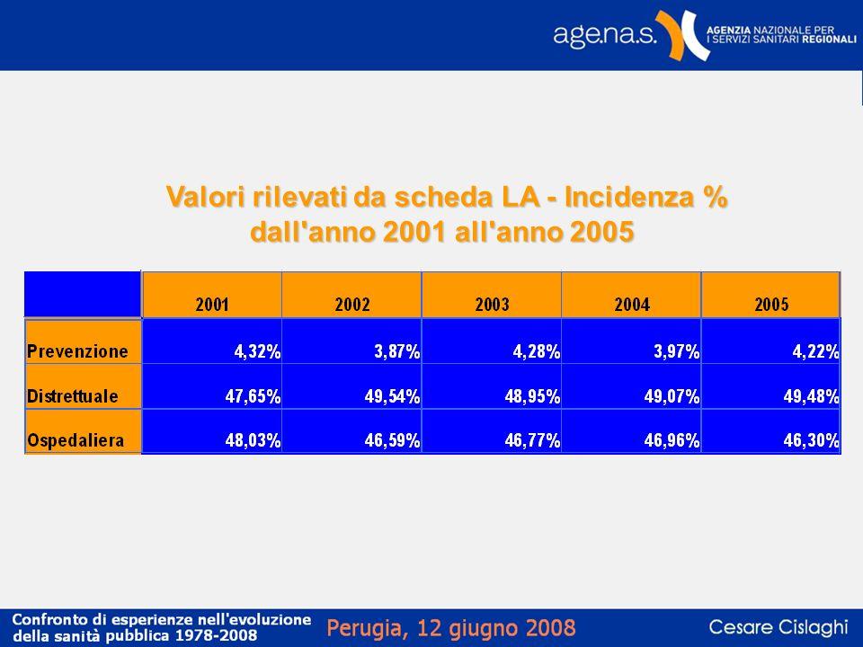 Valori rilevati da scheda LA - Incidenza % dall'anno 2001 all'anno 2005