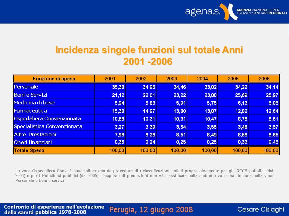 Incidenza singole funzioni sul totale Anni 2001 -2006 La voce Ospedaliera Conv. è stata influenzata da procedure di riclassificazioni. Infatti progres