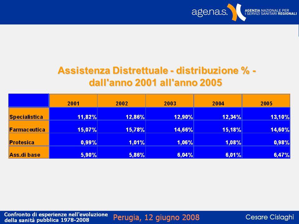 Assistenza Distrettuale - distribuzione % - dall'anno 2001 all'anno 2005