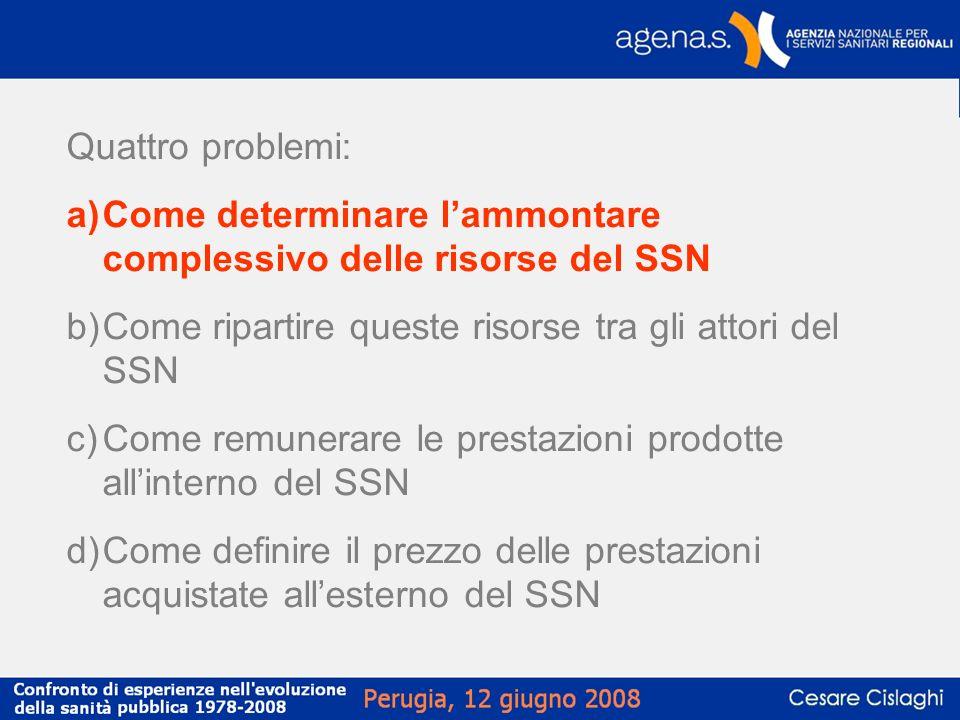Incidenza singole funzioni sul totale Anni 2001 -2006 La voce Ospedaliera Conv.