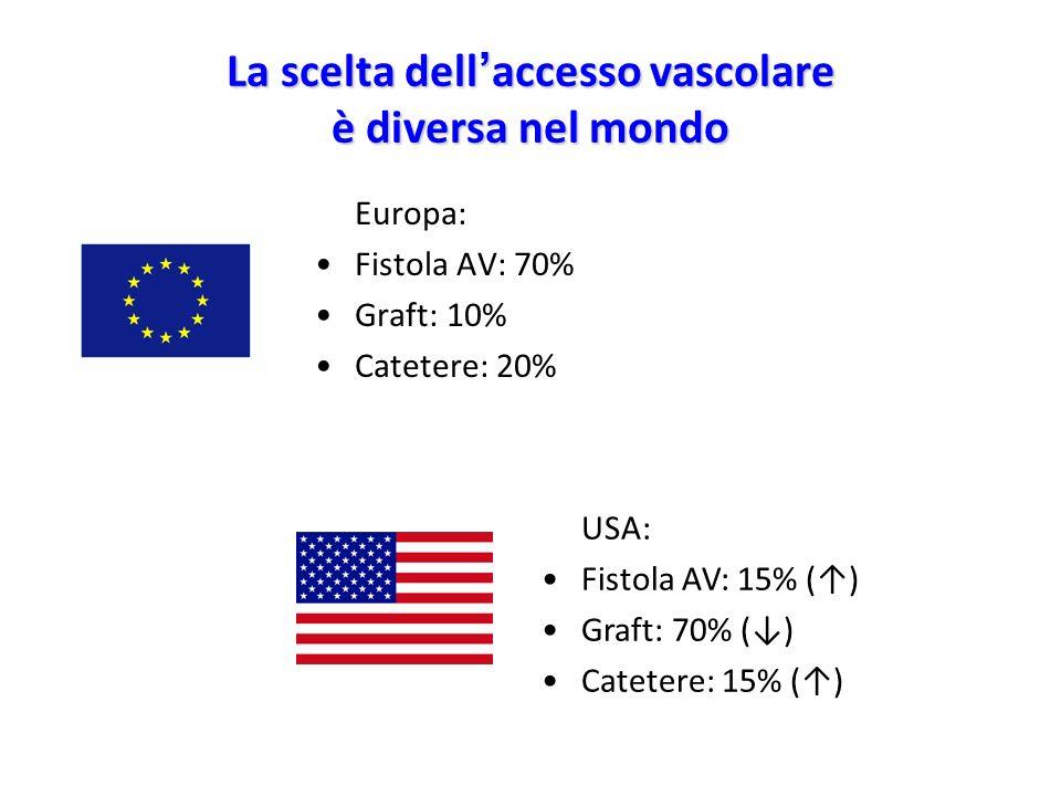La scelta dell accesso vascolare è diversa nel mondo Europa: Fistola AV: 70% Graft: 10% Catetere: 20% USA: Fistola AV: 15% () Graft: 70% () Catetere: