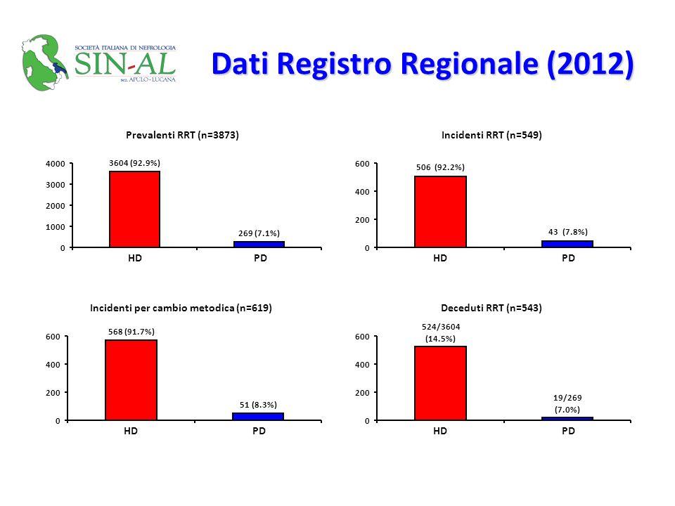 Dati Registro Regionale (2012) Prevalenti RRT (n=3873) 3604 (92.9%) 269 (7.1%) 0 1000 2000 3000 4000 HDPD Incidenti RRT (n=549) 506 (92.2%) 43 (7.8%)