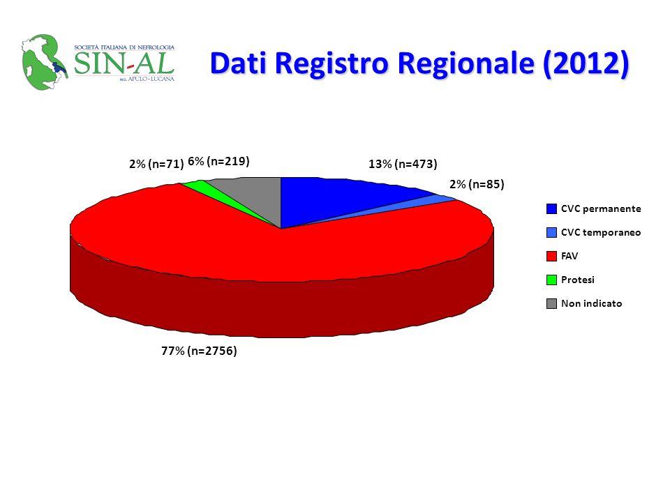 Dati Registro Regionale (2012) 13% (n=473) 2% (n=85) 77% (n=2756) 2% (n=71) 6% (n=219) CVC permanente CVC temporaneo FAV Protesi Non indicato