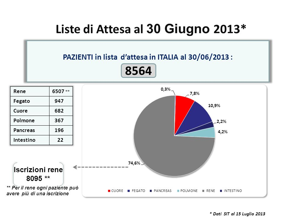 * Dati SIT al 15 Luglio 2013 PAZIENTI in lista dattesa in ITALIA al 30/06/2013 : 8564 Iscrizioni rene 8095 ** ** Per il rene ogni paziente può avere p
