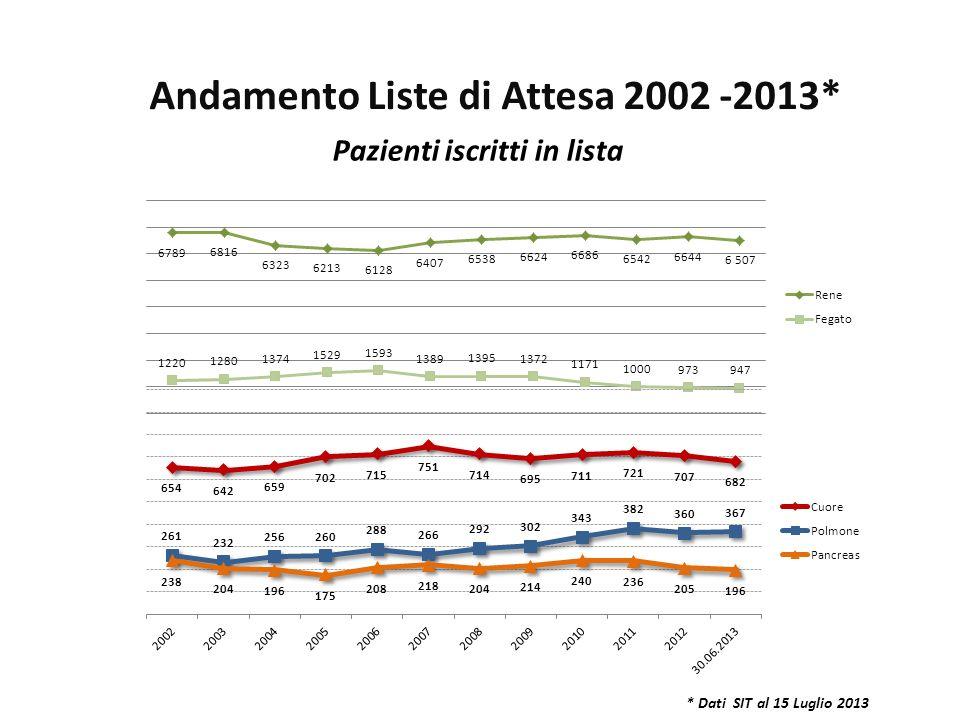 * Dati SIT al 15 Luglio 2013 Andamento Liste di Attesa 2002 -2013* Pazienti iscritti in lista