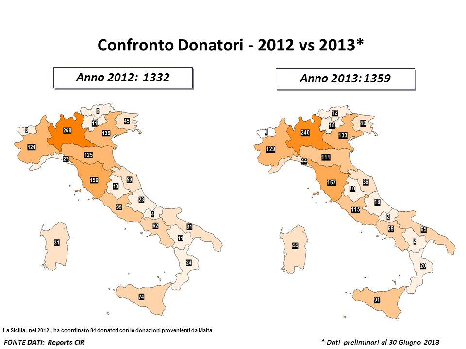 * Dati preliminari al 30 Giugno 2013 Anno 2012: 1332 Anno 2013: 1359 DATI: Reports CIR FONTE DATI: Reports CIR Confronto Donatori - 2012 vs 2013* La S